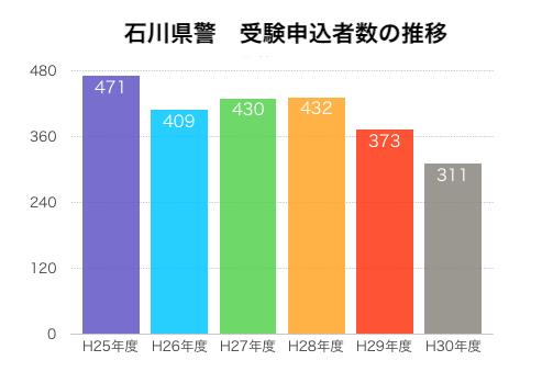 石川県警 受験申込者数の推移