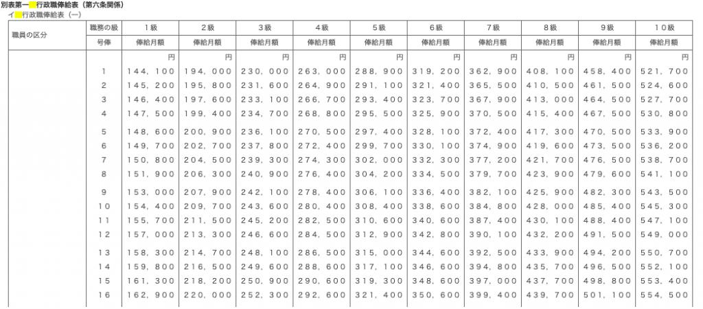行政俸給表