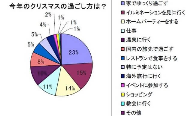 JTBイブの過ごし方アンケート (1)