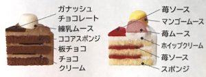 シャトレーゼ2つの味のデコレーション2