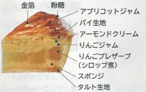 シャトレーゼ 国産富士りんごのアップルパイタルト2