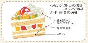 ベストセレクションフルーツケーキ5号2