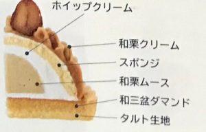 銀座コージーコーナー 和栗と和三盆のモンブランタルト2