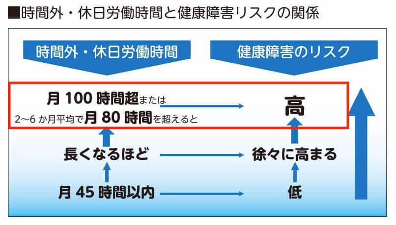 残業の影響_厚労省