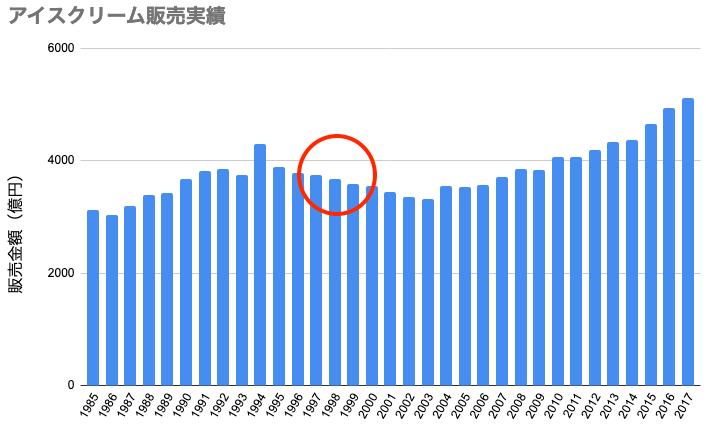 アイス販売実績1997