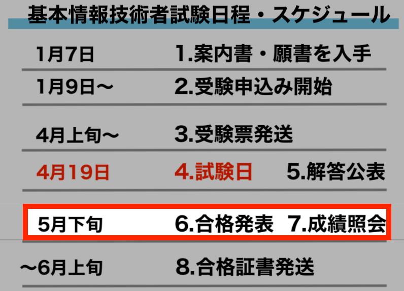 6.合格発表(IPAおよび官報)