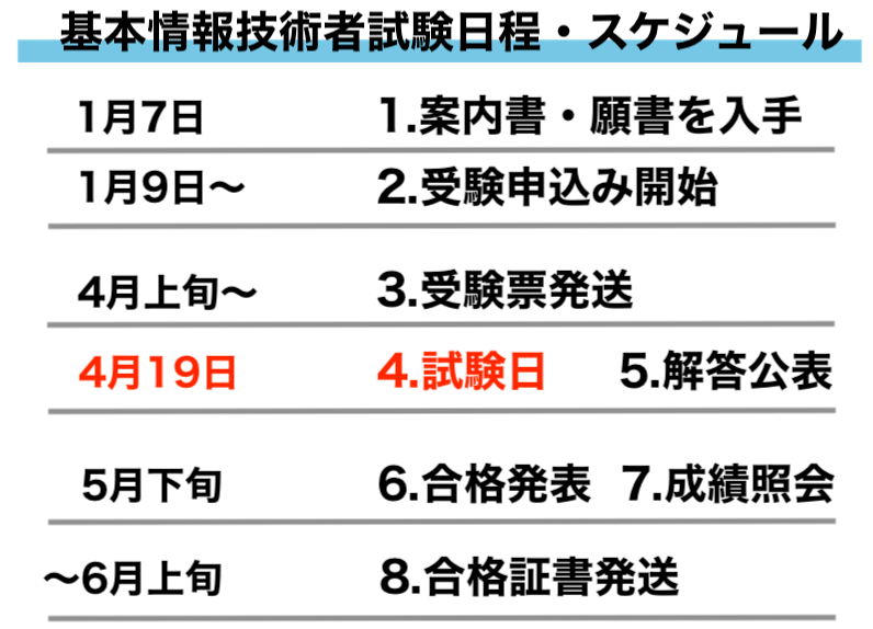 基本情報技術者試験日程・スケジュール (1)
