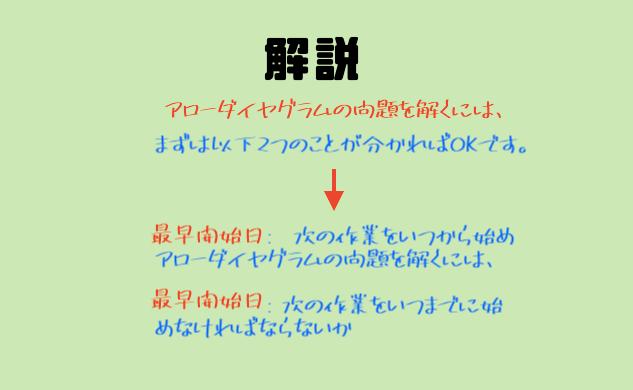 アローダイヤグラムの過去問解説!