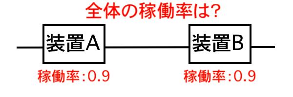 2台直列システムの稼働率