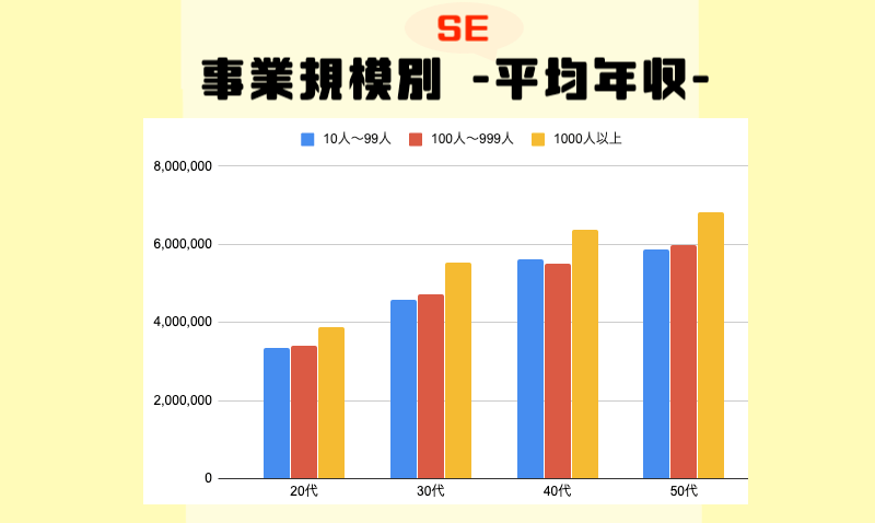 事業規模別-SE平均年収-