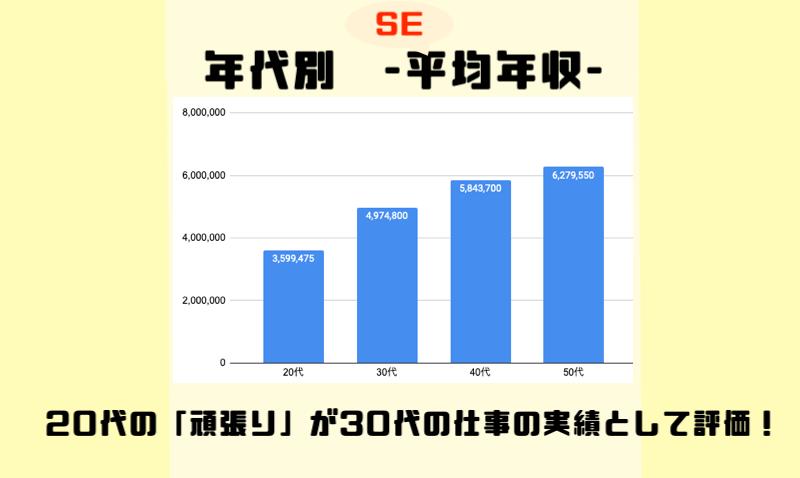 年代別-SE平均年収-