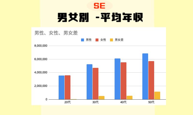 男女別-SE平均年収-