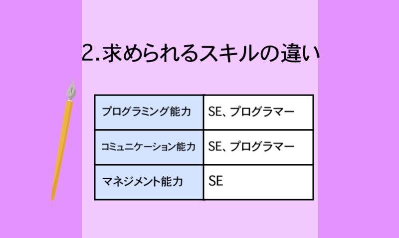 2.求められるスキルの違い