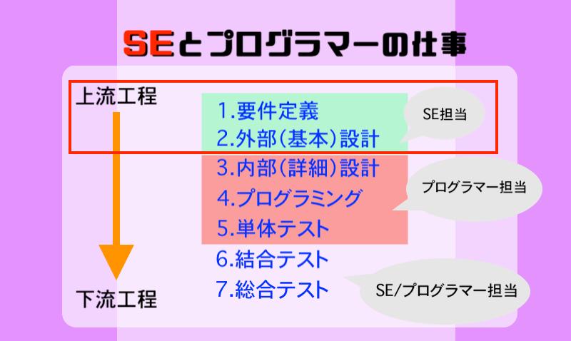 SEとプログラマーの仕事 (1)