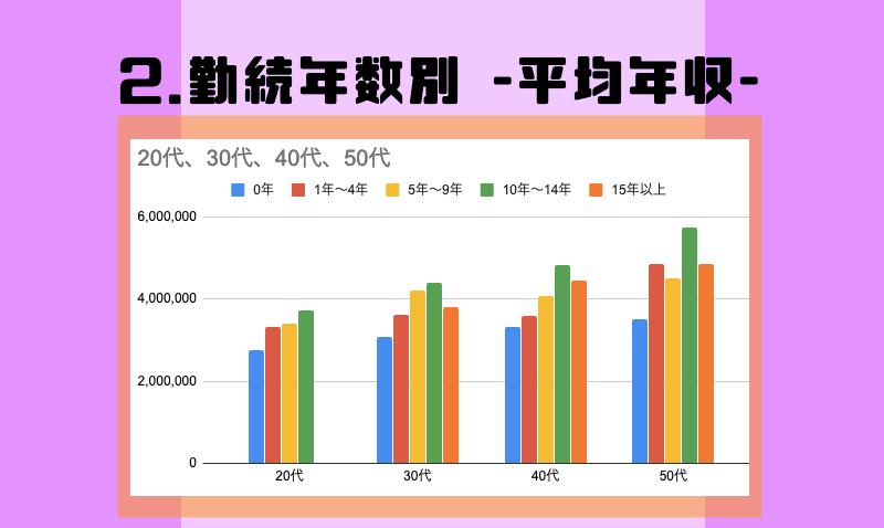 2.勤続年数別 -平均年収-