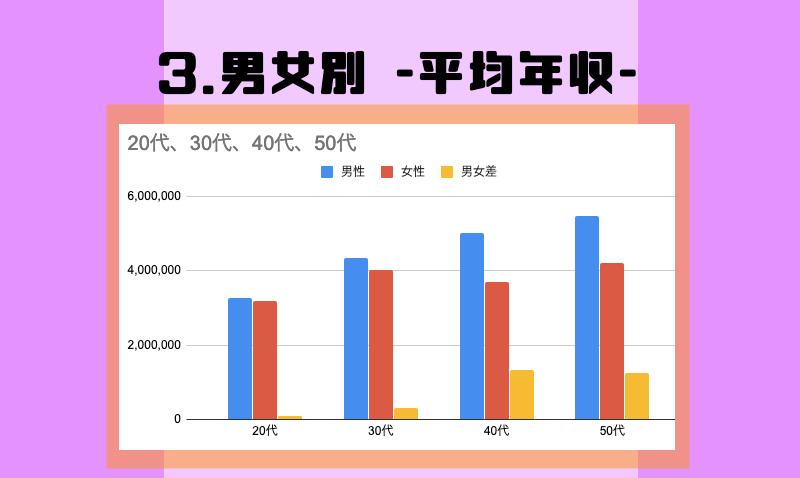 3.男女別 -平均年収-