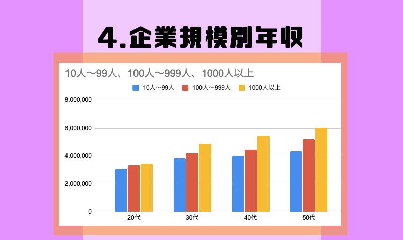 4.企業規模別年収
