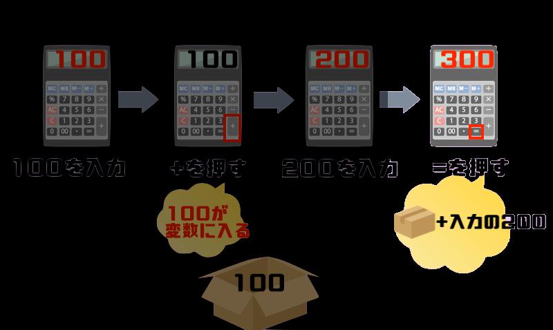 「100」の入った変数と、入力された「200」を加算して合計(300)を表示