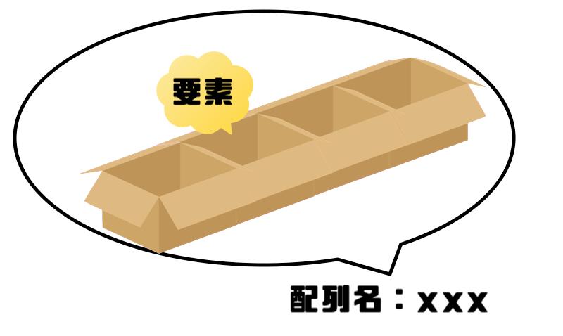 図1配列の説明