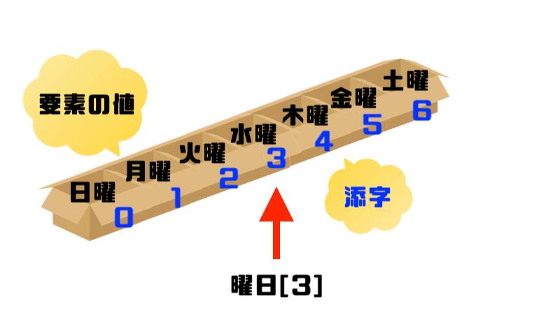 図5曜日[3]を参照