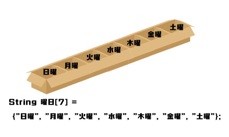 図6初期化
