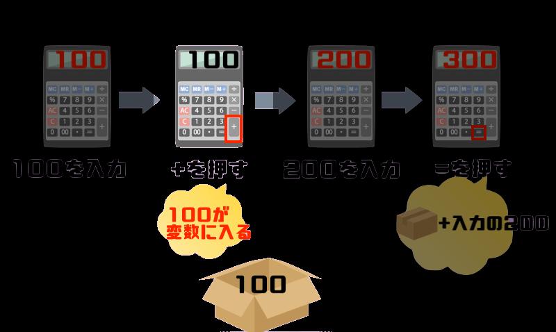 最初に打った「100」というデータ(値)が変数に入る