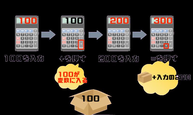 200+300変数の使用箇所