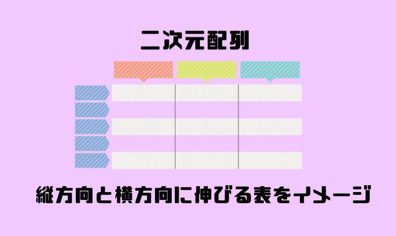 4.二次元配列