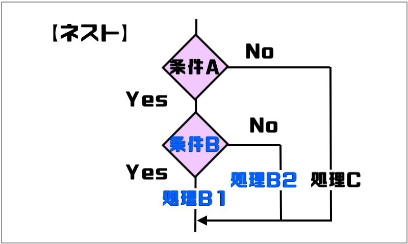入れ子になったif文|ネスト図 (1)
