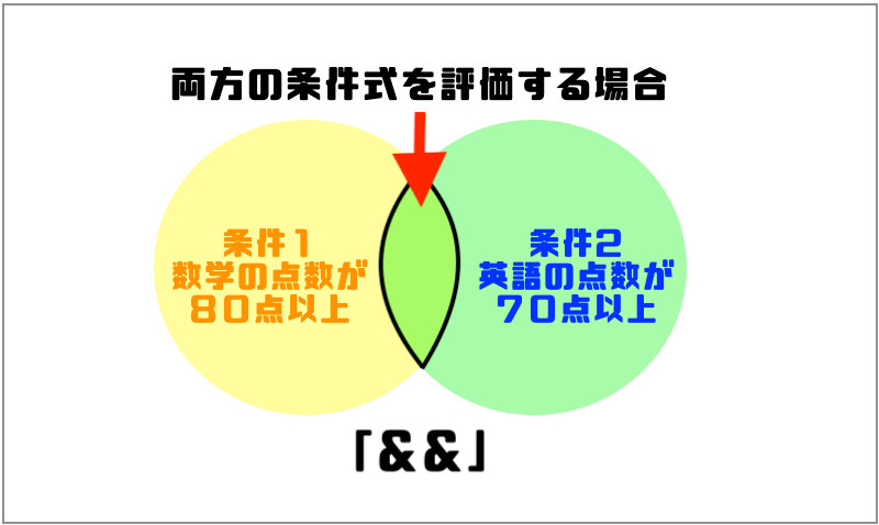 1.AかつB
