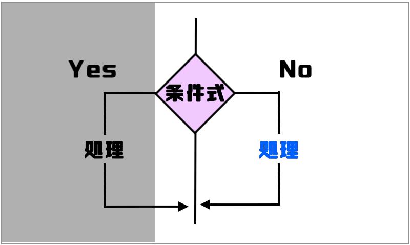 2.条件を満たさない場合図 (1)