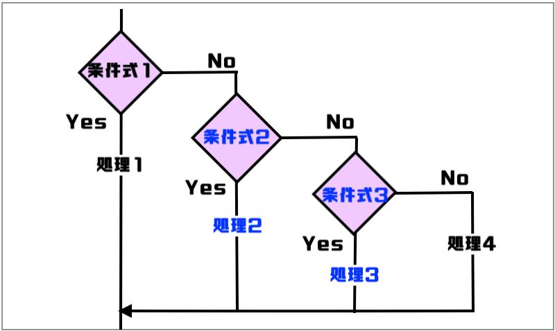 3.複数条件のいづれかに当てはまる場合図