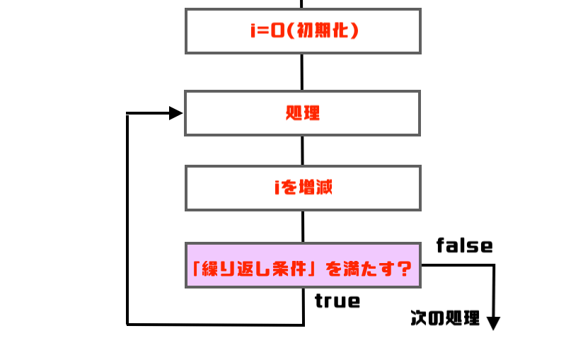do-while図解