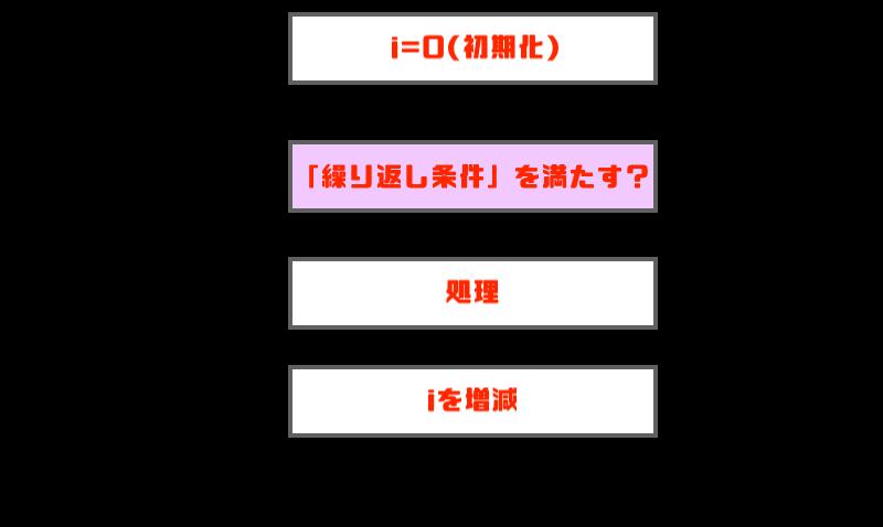 while文図解