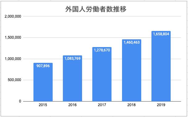 外国人労働者数推移