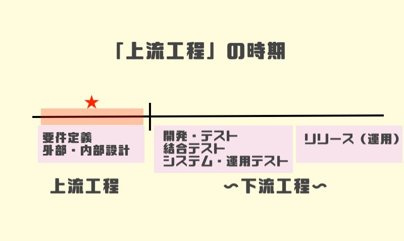 1.「上流工程」の時期