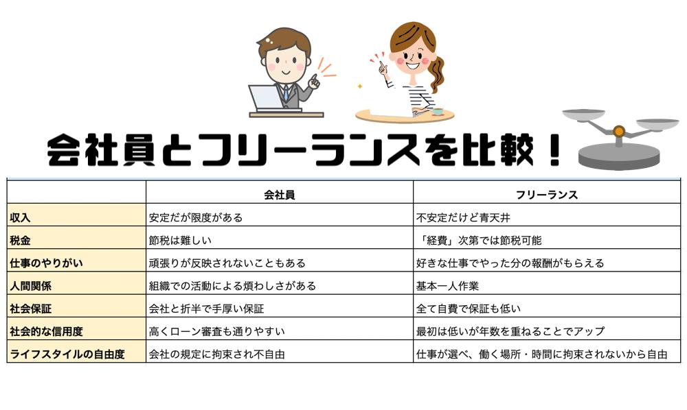 会社員とフリーランス比較 (1)
