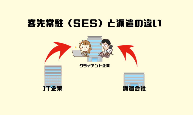 1.客先常駐(SES)と派遣の違い