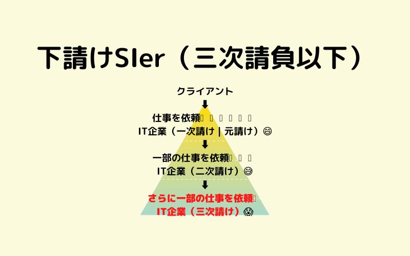 1.下請けSIer(三次請負以下)